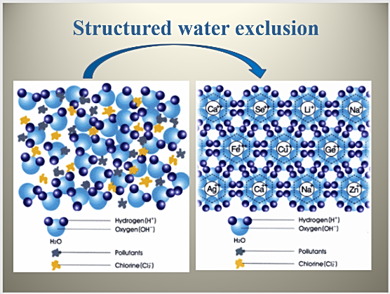 Showing structured and unstructured water.